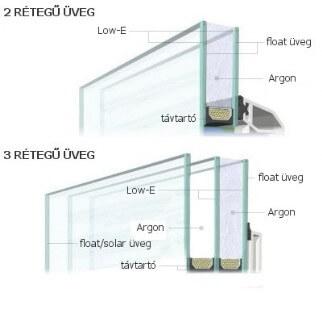 2 és 3 rétegű üvegek szerkezete